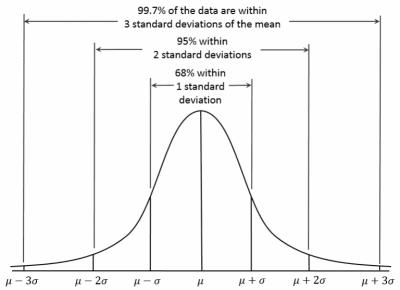distribution-curve-a-b-testing