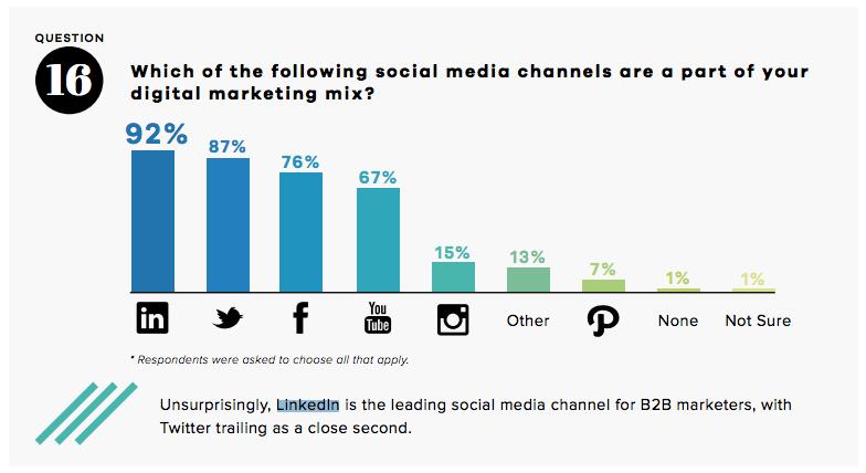 Omnicore LinkedIn Sports Marketing Strategy Posting Infographic