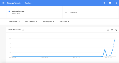 Rank Console Tracking Top Free SERP Tools