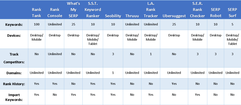 SERP Comparison Chart Top Free SERP Tools