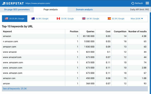 Serpstat Page Analysis Free Chrome extensions that'll improve your SEO