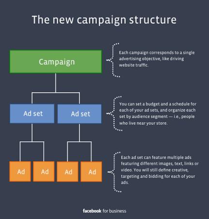 Facebook ads campaign structure