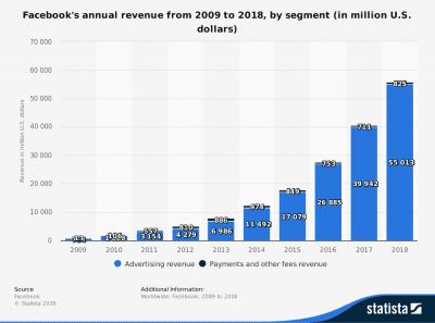 Statistic on Facebook Annual Revenue