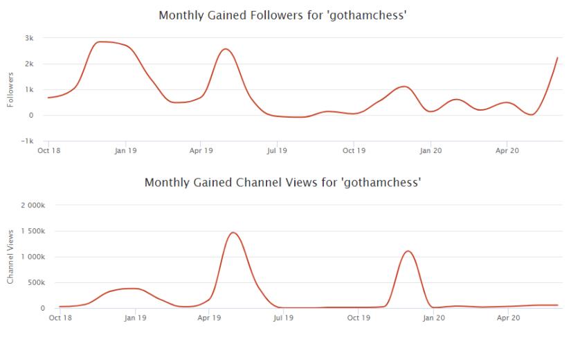 Gothamchess Twitch chart
