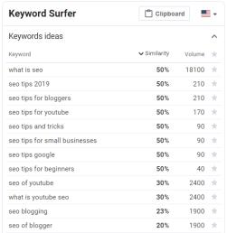 Keyword Surfer for startups SEO