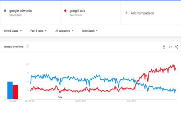 SEO two different keywords trends