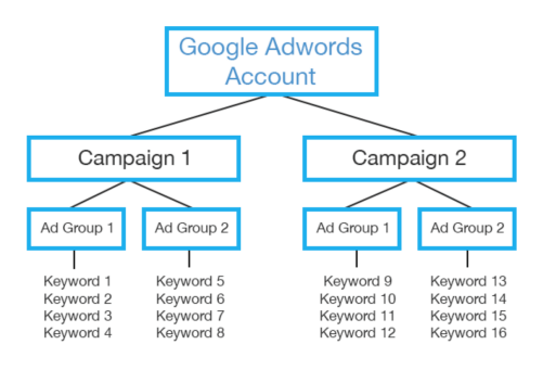 Campaign Structure for Google ads