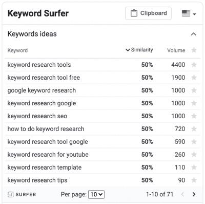 Keyword Surfer SEO