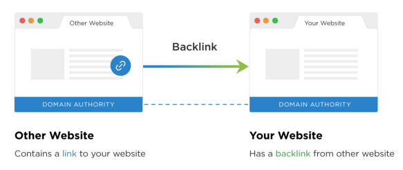Back links example for SEO Optimization