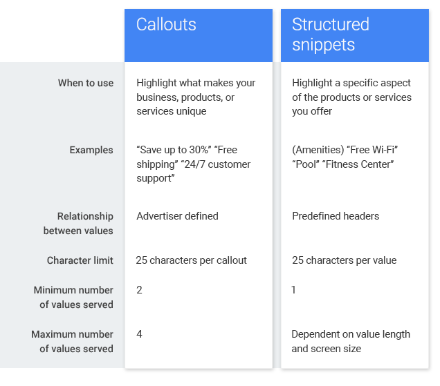 Structured snippets vs Callout extensions infographic
