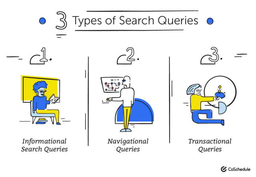 Types of Search Queries: informational, navigational, and transactional
