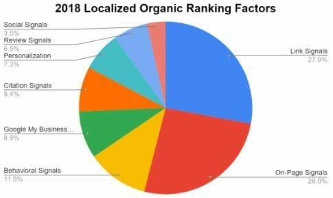 seo for nail salons local seo factors