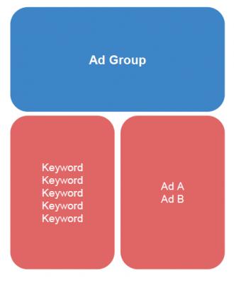 Google Ad groups