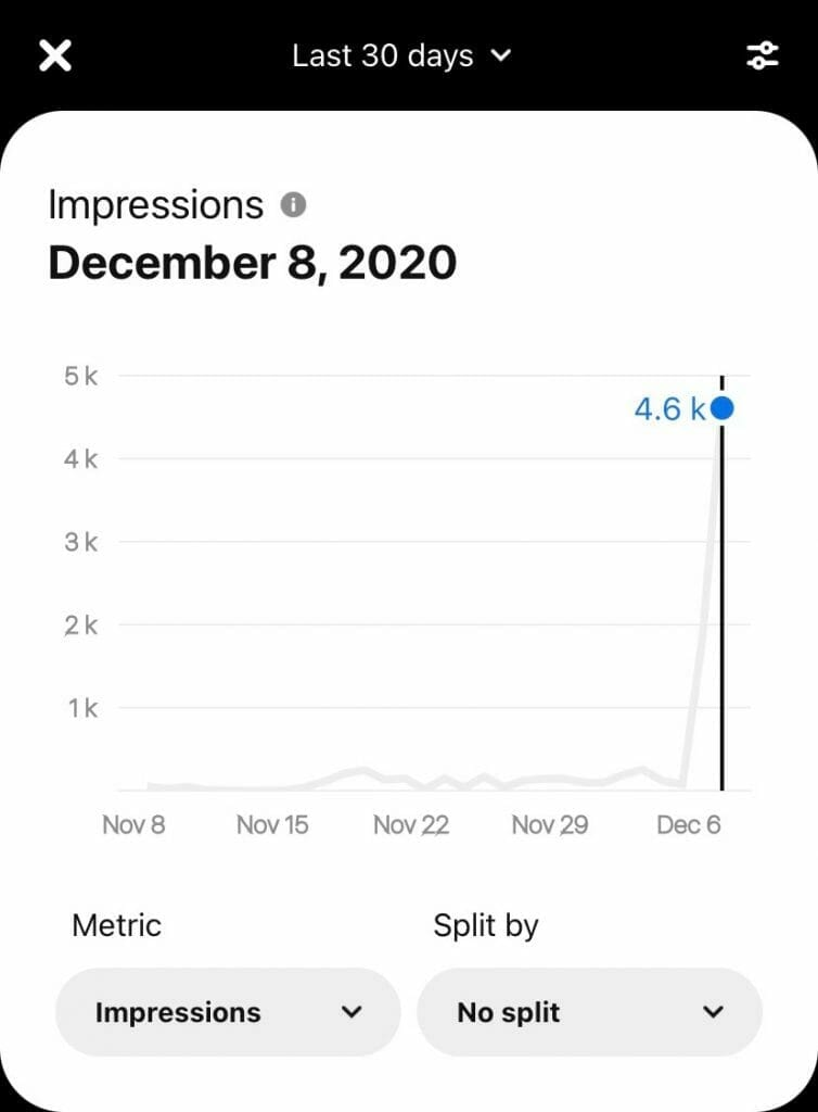 Pinterest Impressions Analytics