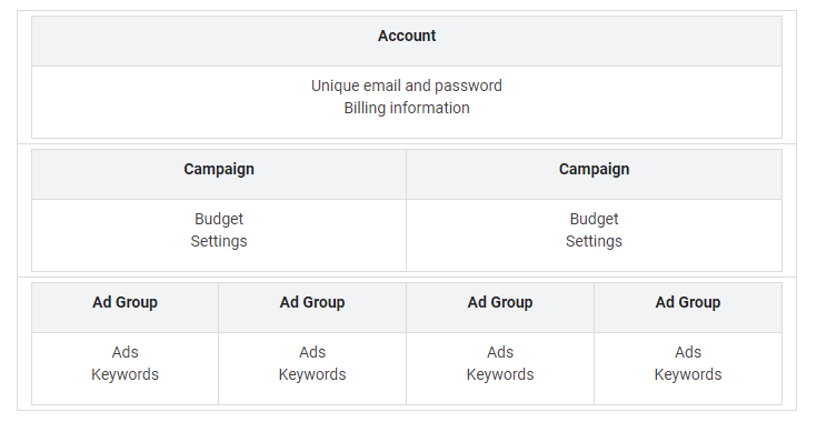 Google Business Account Structure