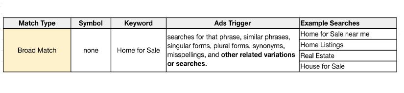 PPC ads Keyword Match Type